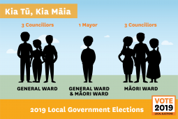 Elections Candidates